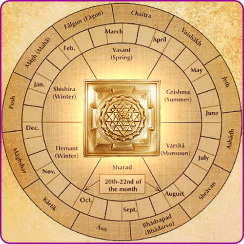 Duration benefits of yantra