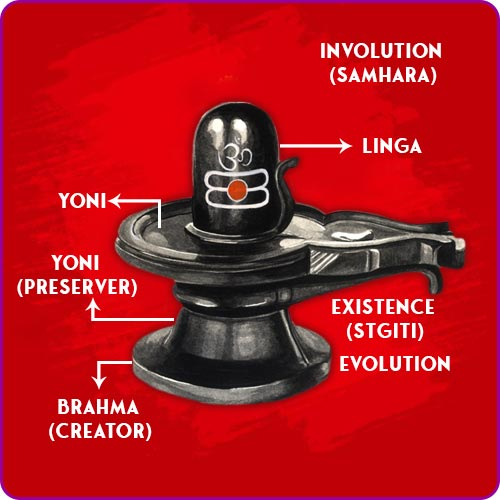 Linga and its significance