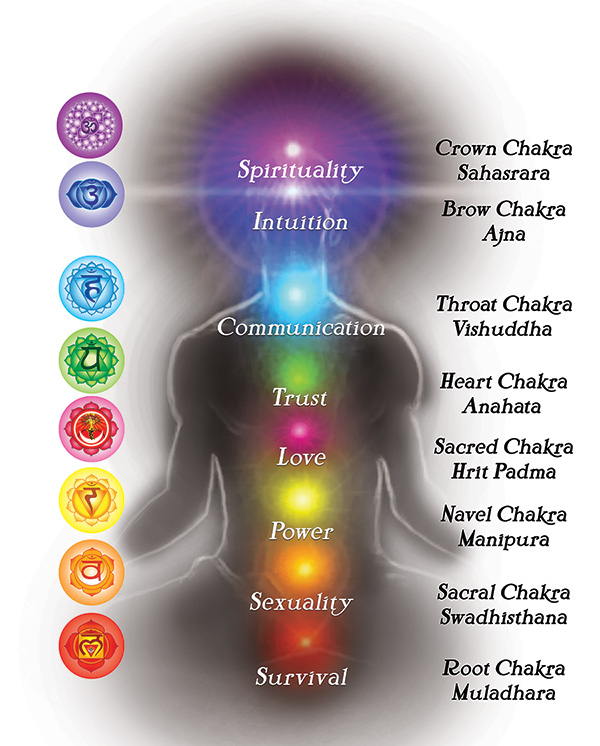 Benifits of Chakras